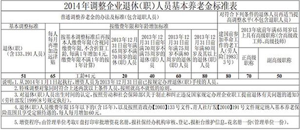 西宁调整企业退休养老金企退人员涨工资,全国